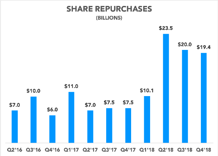 Char showing share repurchases over time