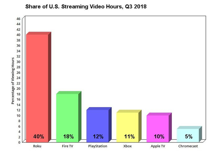 Graph showing share of U.S. streaming video hours for six devices in Q3