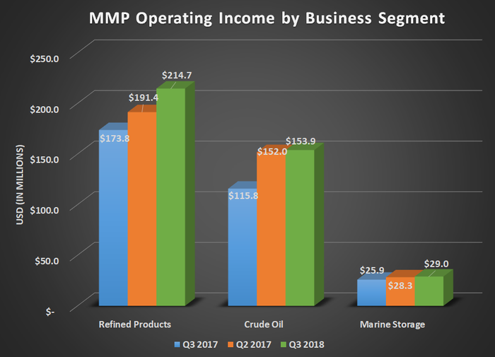 MMP operating income by business segment for Q3 2017, Q2 2018, and Q3 2018. Shows large gains for refined products and crude oil.