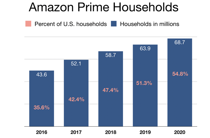 Bar chart of Amazon Prime household membership growth.