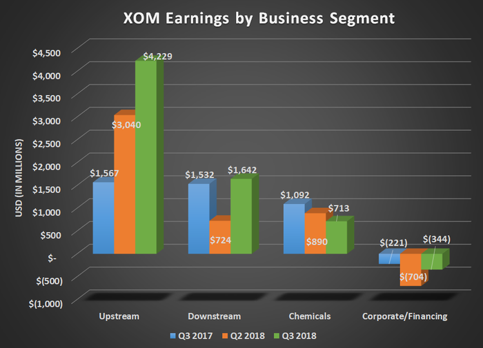 XOM earnings by business segment for Q3 2017, Q2 2018, and Q3 2018. Show's large increase in upstream offsetting a decline in chemical and flat downstream results.
