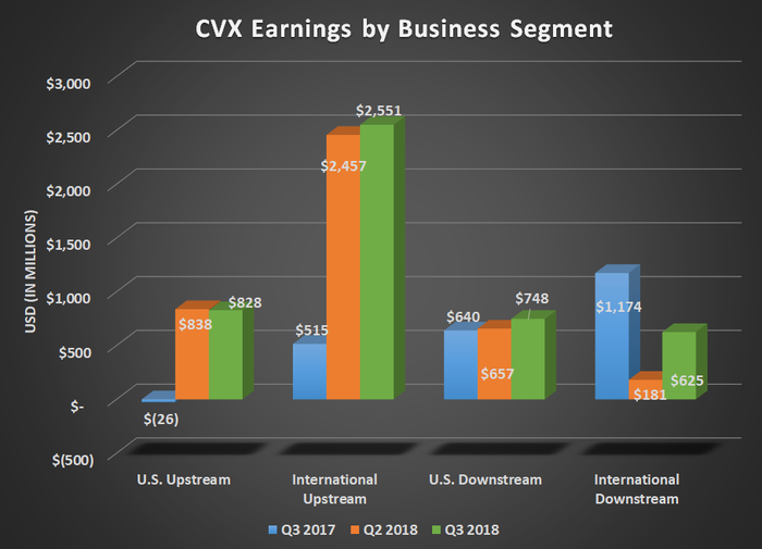 CVX earnings by business segment for Q3 3017, Q2 2018, and Q3 2018. Shows large increases for upstream.
