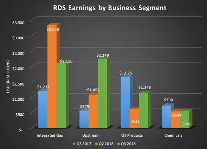 RDS earnings by business segment for Q3 2017, Q2 2018, and Q3 2018. Shows large gain for upstream.