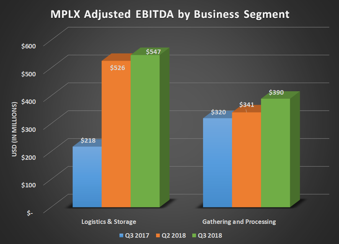 MPLX adjusted EBITDA by business segment for Q3 2017, Q2 2018, and Q3 2018. Shows growth in both segments