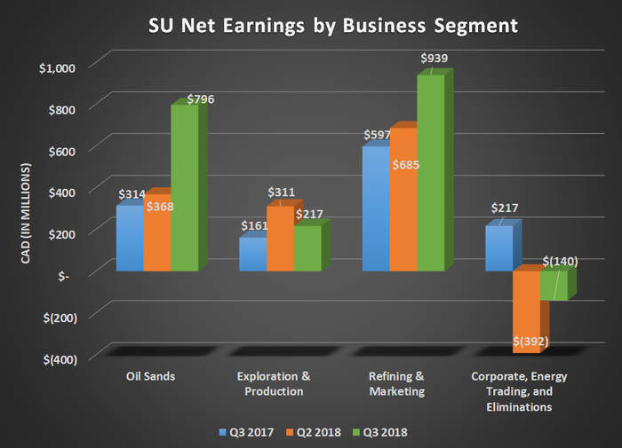 SU Net earnings by business segment for Q3 2017, Q2 2018, and Q3 2018. Shows large gains for oil sands and refining and marketing
