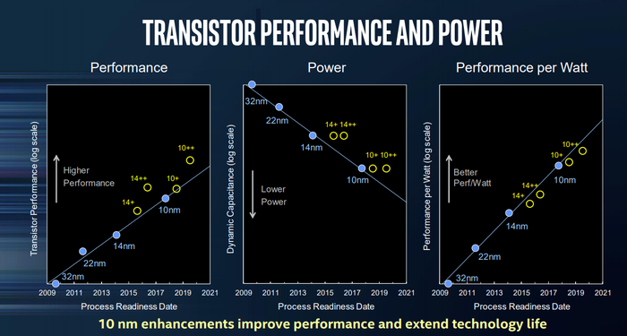 Three panels comparing Intel's 10nm technology with 14nm technology in performance, power, and performance/watt.