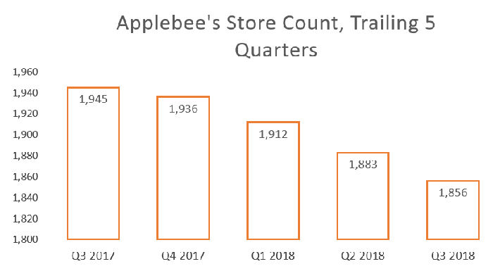 Bar chart of Applebee's store count by quarter.