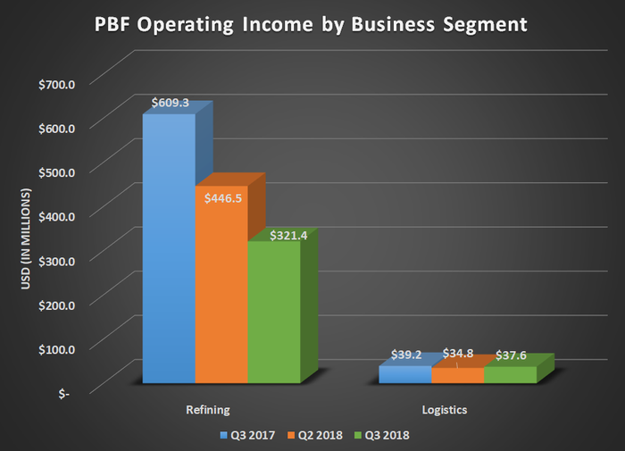 PBF Operating income by business segment for Q3 2017, Q2 2018, and Q3 2018. Shows decline in refining and logistics segment,