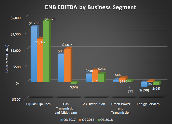 ENB EBITDA by business segment for Q3 2017, Q2 2018, and Q3 2018. Shows gains for liquids pipelines more than offset by a loss for gas transmission.