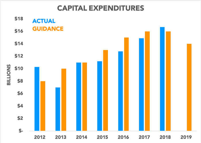 Chart showing capital expenditures compared to guidance over time