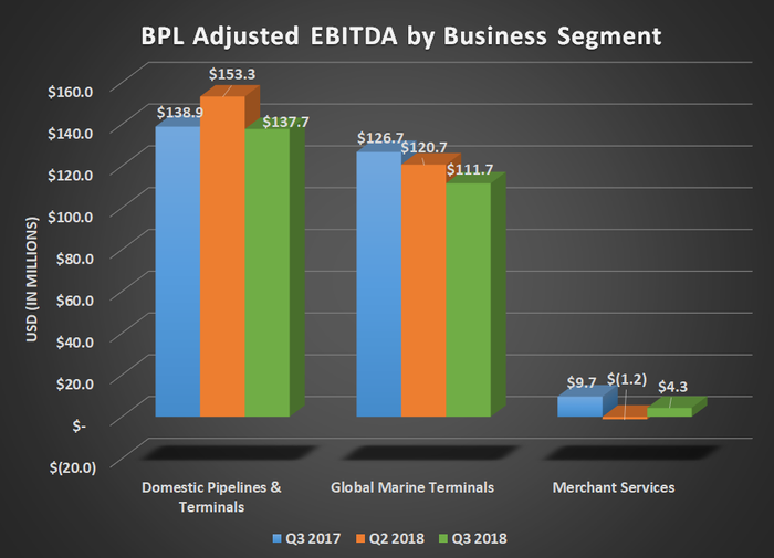 BPL Adjusted EBITDA by business segment for Q3 2017, Q2 2018, and Q3 2018. Shows year-over-year declines for all segments.