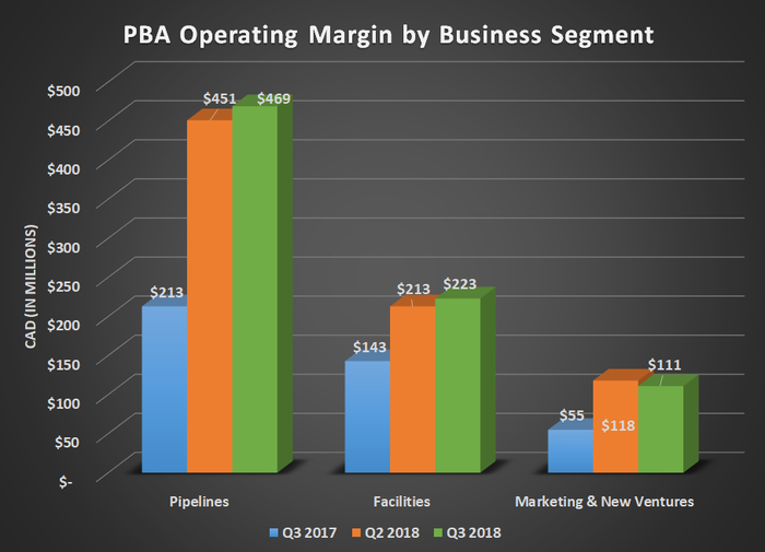 PBA operating margin by business segment for Q3 2017, Q2 2018, and Q3 2018. Shows significant year-over-year increases for all segments.