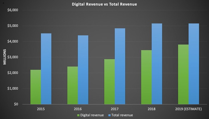 A bar chart showing digital revenue growth increasing as a percentage of total revenue.