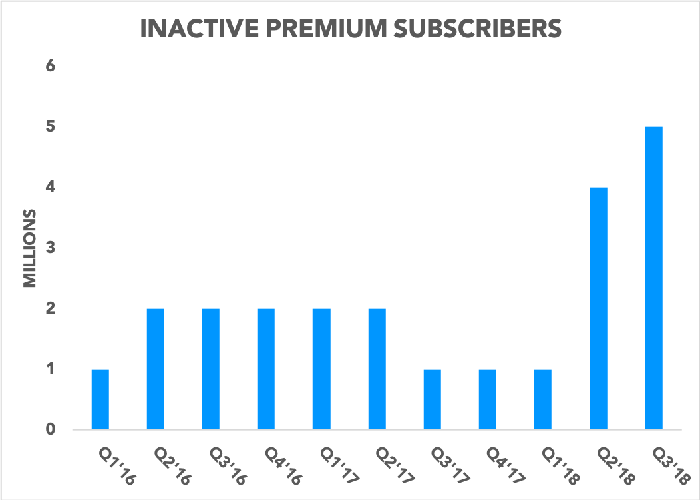 Chart showing inactive premium subscribers over time