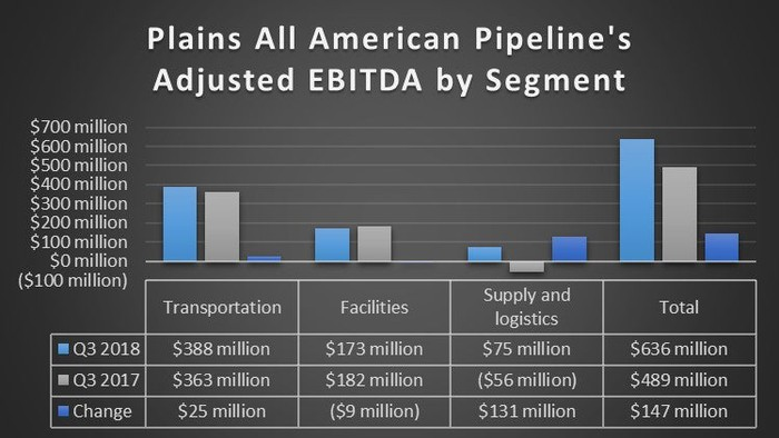 Plains All American Pipelines' earnings by segment in the third quarter of 2018 and 2017.