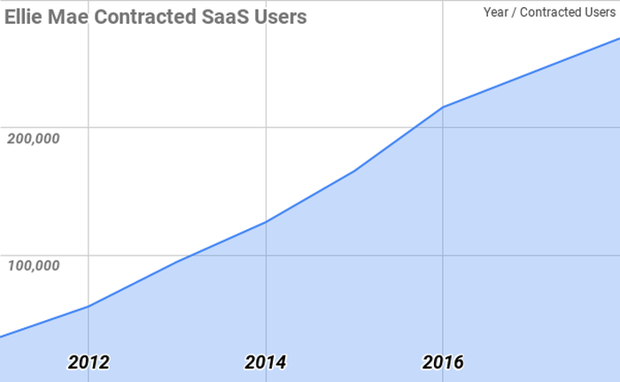 Chart of contracted Ellie Mae SaaS Users over time