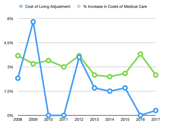 Chart showing cost of living adjustment vs increase in the cost of medical care
