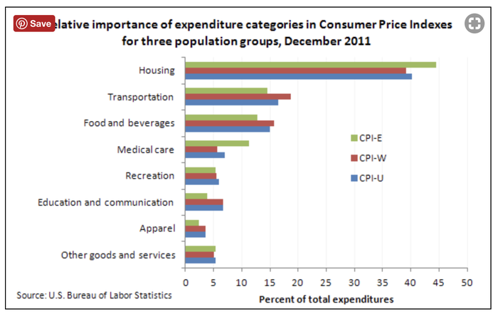 Bureau of Labor Statistics Chart Showing Categories Used in CPI-W vs. CPI-I