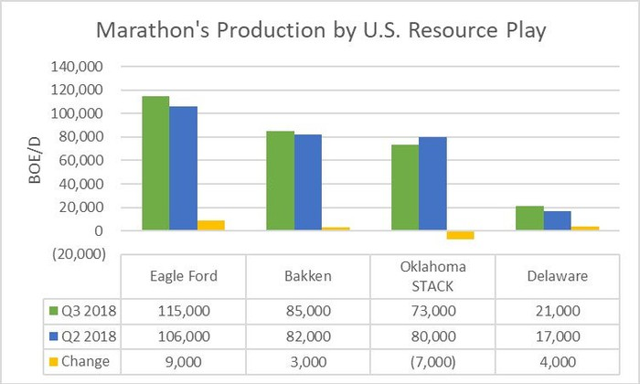 A chart showing Marathon's production by region in the third and second quarters of 2018.