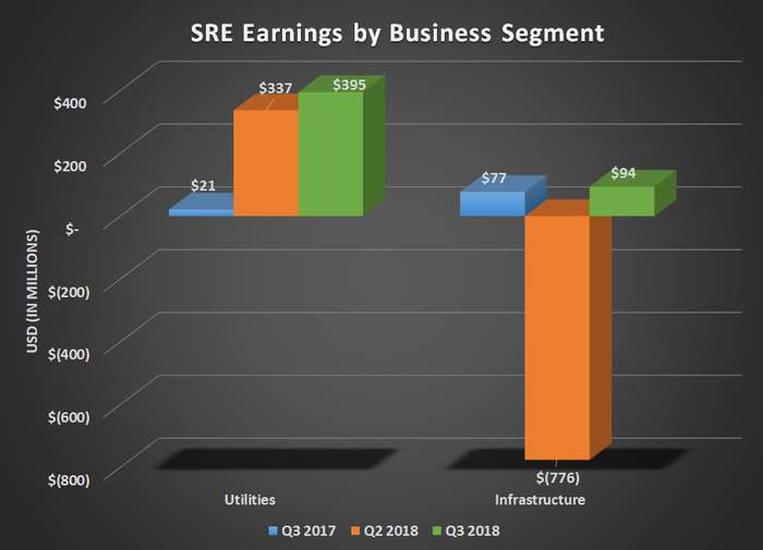 SRE earnings by business segment for Q3 2017, Q2 2018, and Q3 2018. Shows year over year gains for both segments and a large loss for infrastructure in Q2.