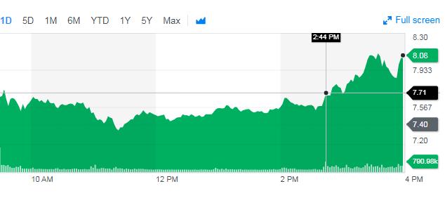Yahoo! Finance Aurora stock chart for Nov. 7, showing stock's 9.2% rise.