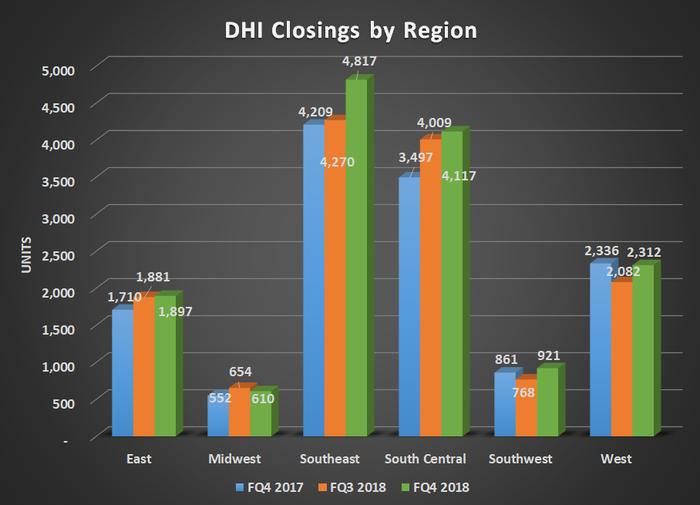 DHI Closings by region for FQ4 2017, FQ3 2018, and FQ4 2017. Shows flat to higher results for all segments.