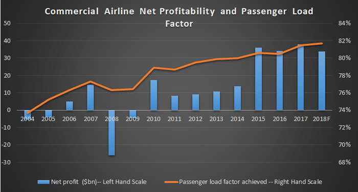 Commercial airline profitability and load factors.