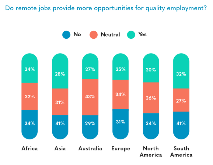 A chart shows how various regions feel about remote work opportunities.