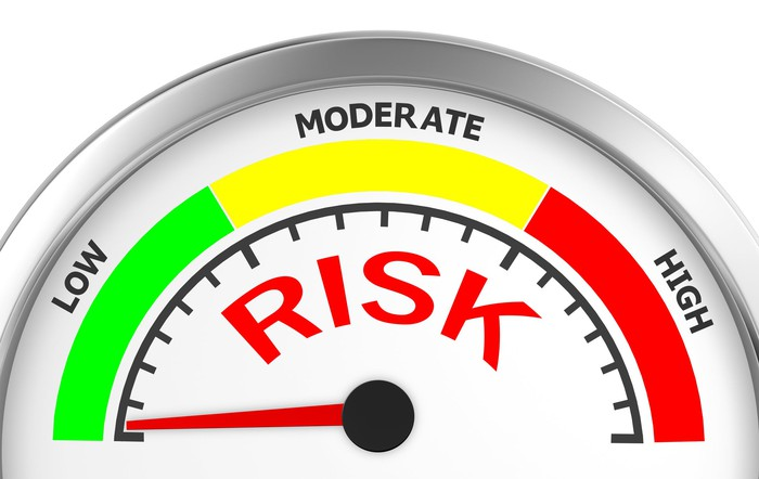 Risk gauge showing low, moderate, and high with needled pointing to green low risk setting