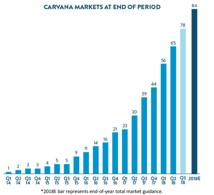 Graphic showing a steep climb in Carvana's markets entered.