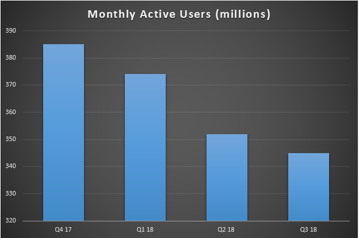 A bar chart showing declining Monthly Active Users (MAUs) over the past four quarters.