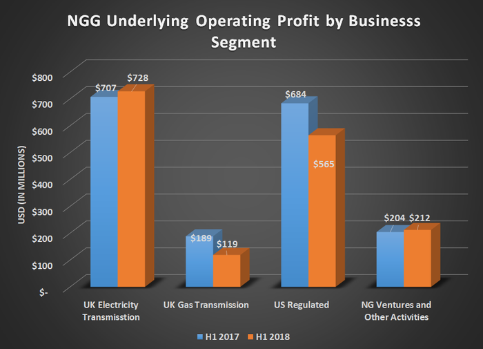 NGG underlying operating profit by business segment for H2 2017 and H2 2018. Shows decline in UK gas transmission and US regulated business.