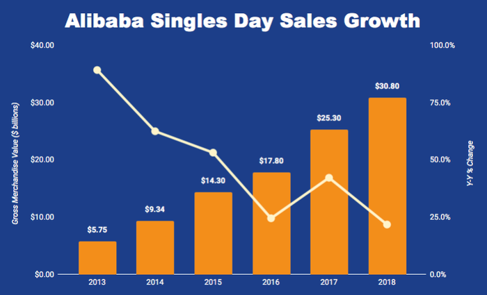 Chart of Alibaba's Singles Day sales growth