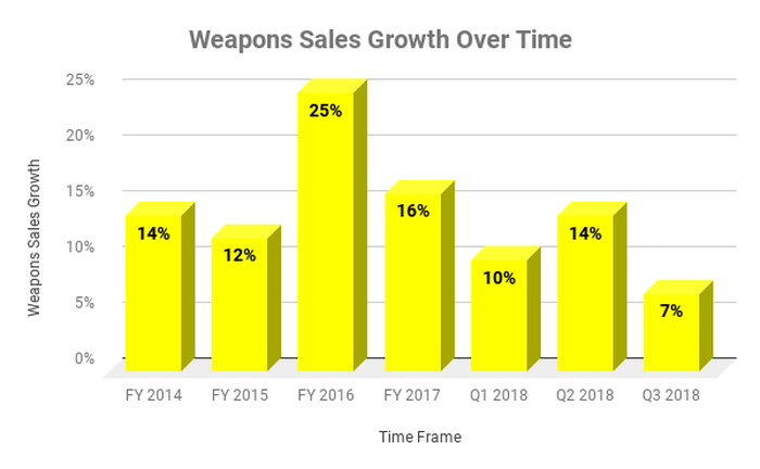 Chart showing weapons sales growth over time at Axon.
