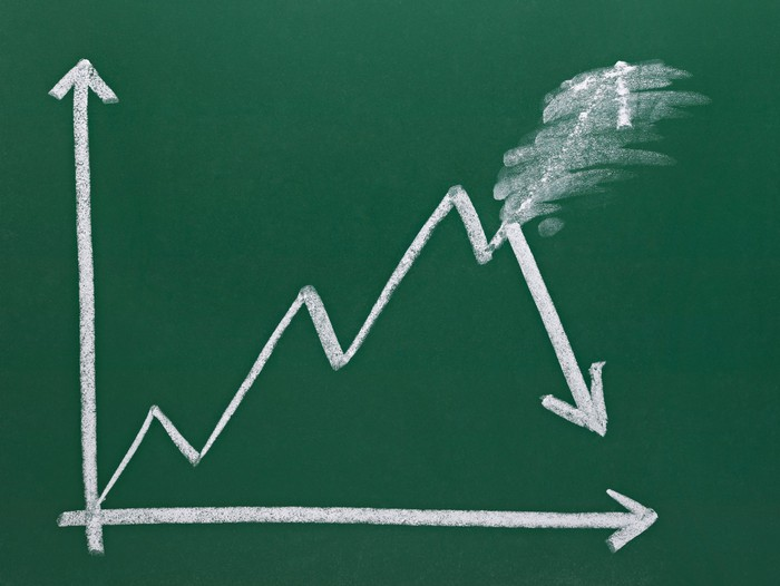 A green chalkboard chart showing a positive trend turning negative.