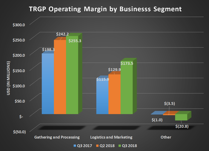 Chart of Targa operating margin by business segment for Q3 2017, Q2 2018, and Q3 2018. Shows gains for its two major operating segments.