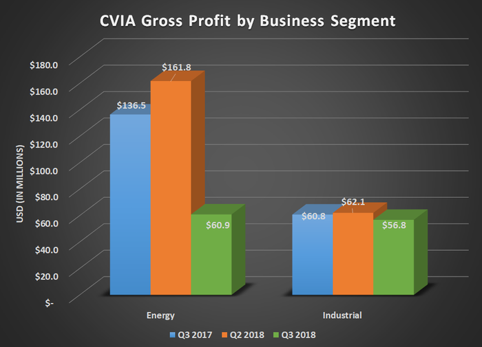 Chart showing Covia's gross profit by business segment for Q3 2017, Q2 2018, and Q3 2018. Shows significant decline in energy results and flat results from industrial.