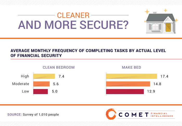 A bar chart showing that financially secure people clean their bedrooms and make their beds more often than those who are less secure