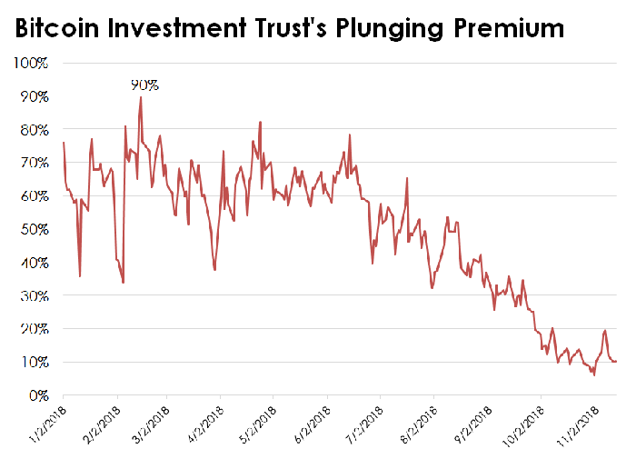 Chart of GBTC's premium to net asset value.
