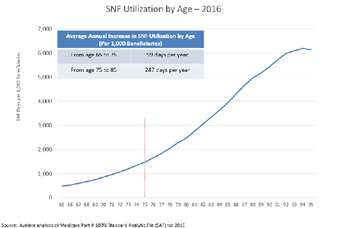 Chart of skilled nursing facility usage by age.