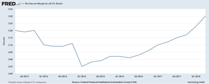 A chart showing rising net interest margin over the past 5 years.