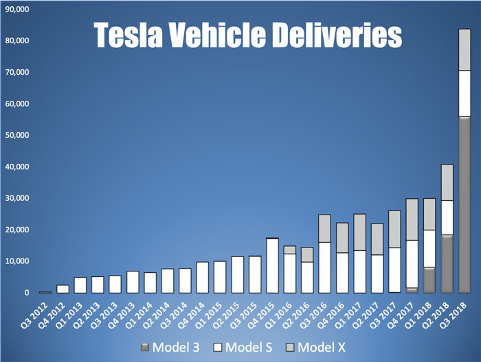 A chart showing Tesla's quarterly vehicle deliveries by model