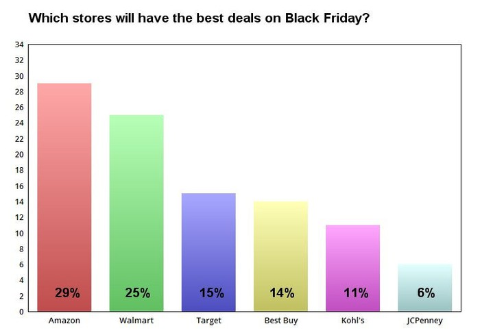 Chart showing which companies consumers think will have the best Black Friday deals