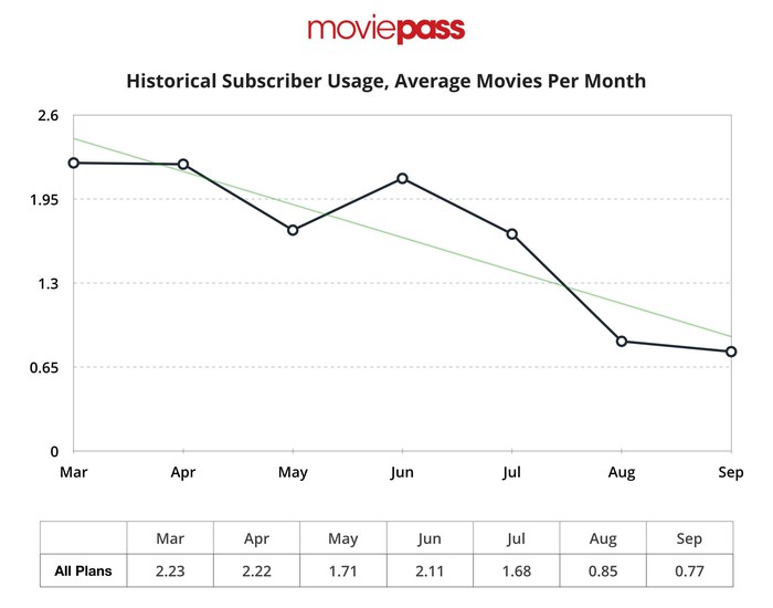 Chart showing historical subscription usage, declining from 2.23 in March to 0.77 in September.