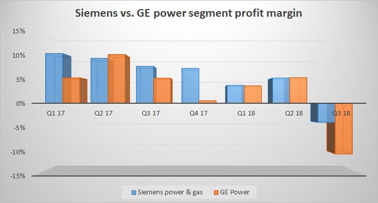 Siemens and GE power segment margin.