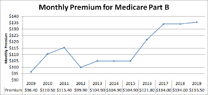 Line graph of premiums for Medicare Part B.