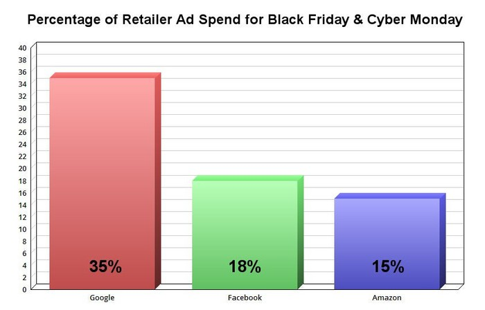 Retailer ad spend on Black Friday and Cyber Monday.