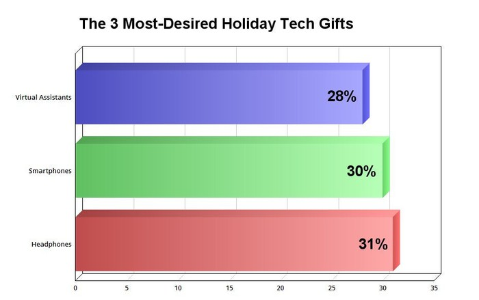 The 3 most-desired holiday tech gifts.