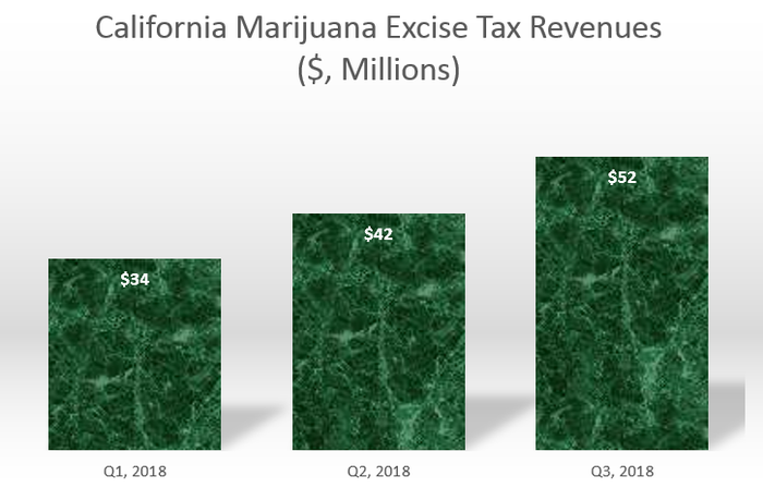 A chart showing increasing marijuana excise tax revenue in California during each of the past three quarters.