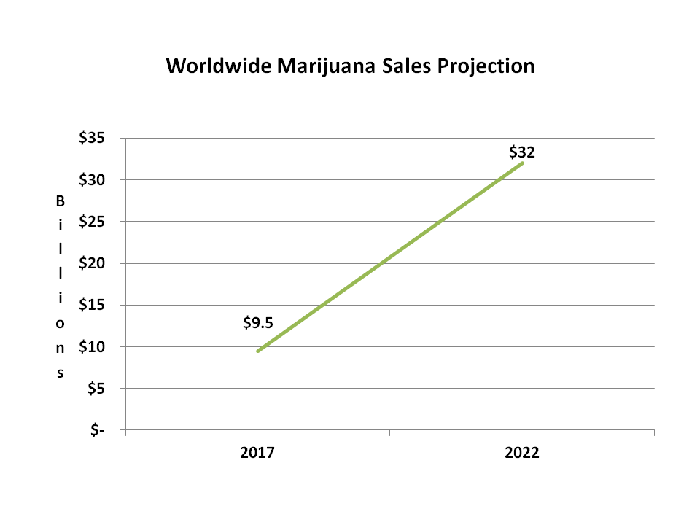Line chart showing worldwide marijuana sales at $9.5 billion in 2017 and projected to rise to $32 billion in 2022.